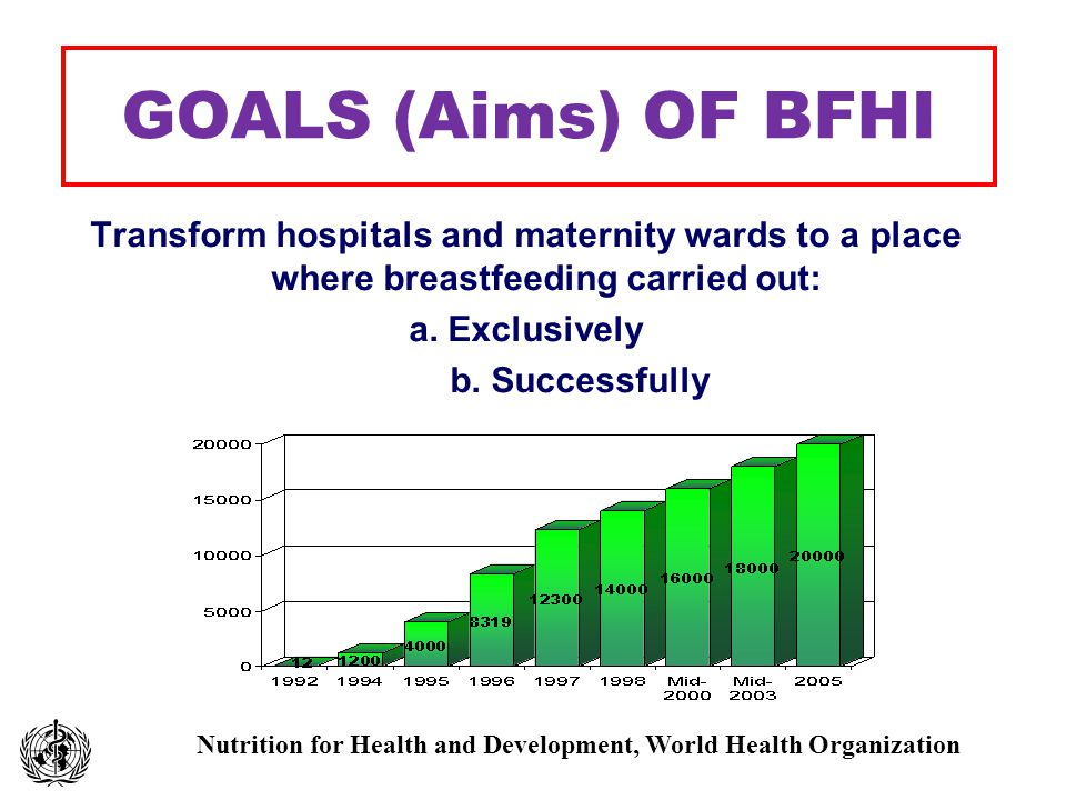 Nutrition for Health and Development, World Health Organization II- Postnatal & After Delivery 20 4.