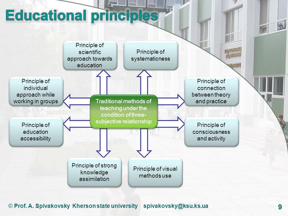 9 Traditional methods of teaching under the condition of three- subjective relationship Principle of scientific approach towards education Principle of systematicness Principle of individual approach while working in groups Principle of education accessibility Principle of strong knowledge assimilation Principle of visual methods use Principle of connection between theory and practice Principle of consciousness and activity © Prof.