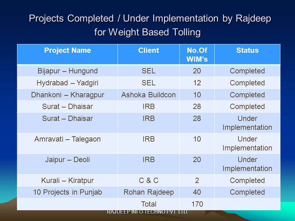 Projects Completed / Under Implementation by Rajdeep for Weight Based Tolling Projects Completed / Under Implementation by Rajdeep for Weight Based Tolling Project NameClientNo.Of WIMs Status Bijapur – HungundSEL20Completed Hydrabad – YadgiriSEL12Completed Dhankoni – KharagpurAshoka Buildcon10Completed Surat – DhaisarIRB28Completed Surat – DhaisarIRB28Under Implementation Amravati – TalegaonIRB10Under Implementation Jaipur – DeoliIRB20Under Implementation Kurali – KiratpurC & C2Completed 10 Projects in PunjabRohan Rajdeep40Completed Total170