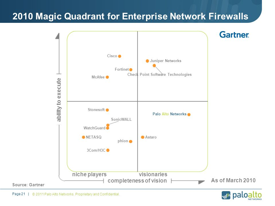 2010 Magic Quadrant for Enterprise Network Firewalls © 2011 Palo Alto Networks.