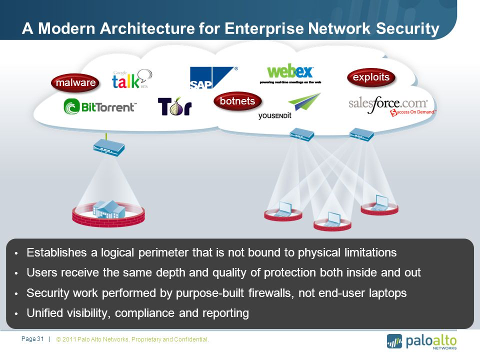 A Modern Architecture for Enterprise Network Security Establishes a logical perimeter that is not bound to physical limitations Users receive the same depth and quality of protection both inside and out Security work performed by purpose-built firewalls, not end-user laptops Unified visibility, compliance and reporting © 2011 Palo Alto Networks.