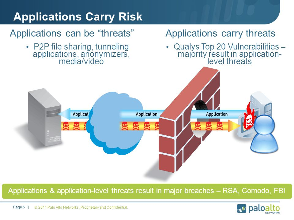 Applications Carry Risk © 2011 Palo Alto Networks.