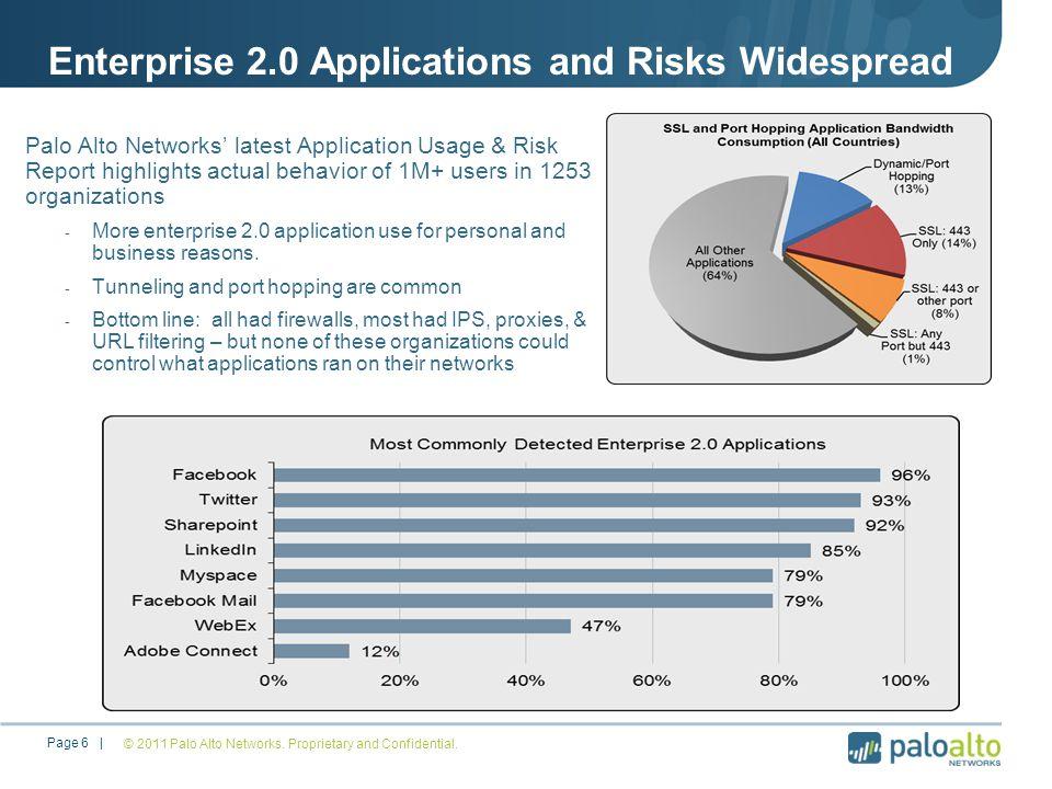 Enterprise 2.0 Applications and Risks Widespread © 2011 Palo Alto Networks.
