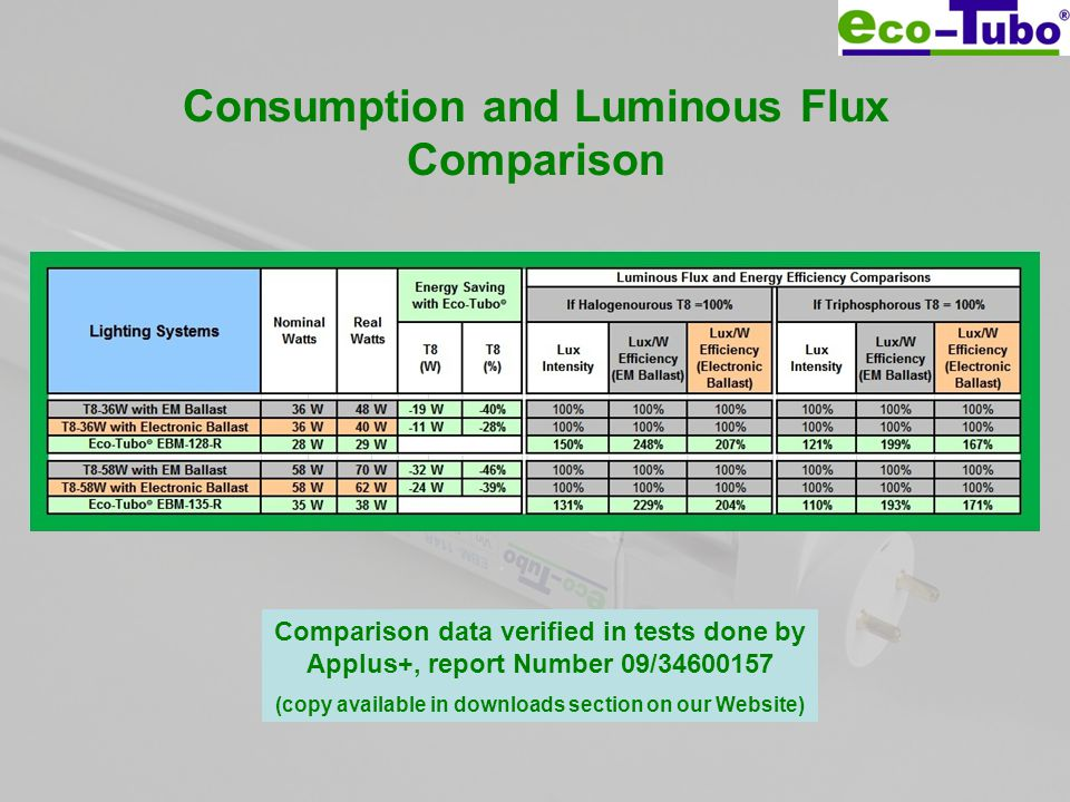 Consumption and Luminous Flux Comparison Comparison data verified in tests done by Applus+, report Number 09/34600157 (copy available in downloads section on our Website)