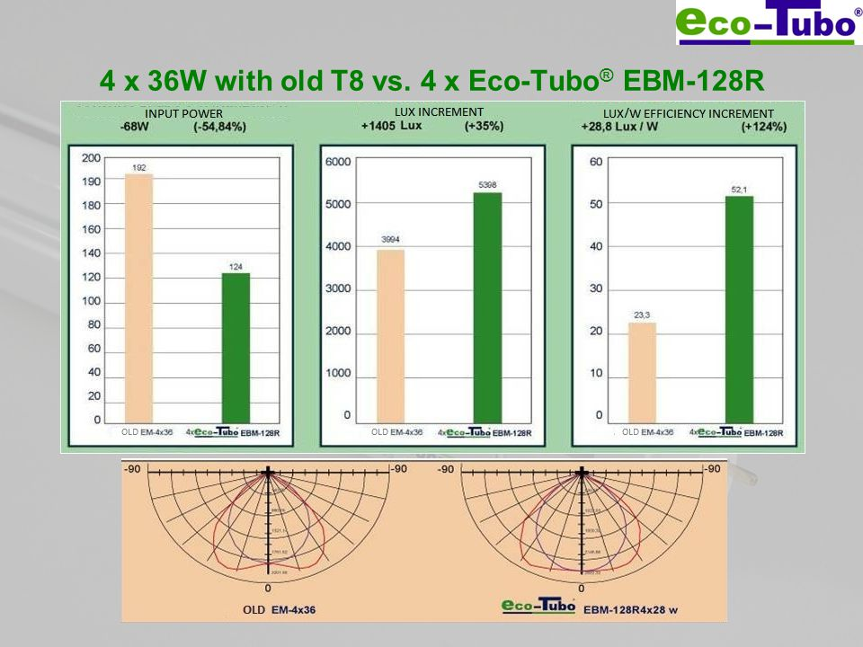 4 x 36W with old T8 vs. 4 x Eco-Tubo ® EBM-128R