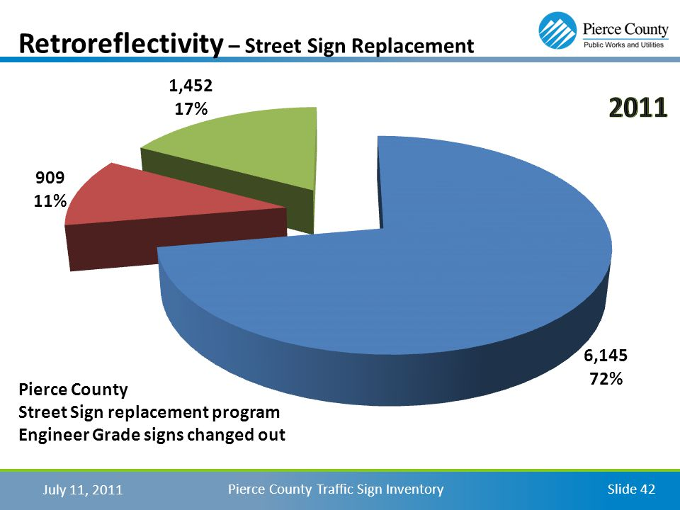 July 11, 2011 Pierce County Traffic Sign InventorySlide 42 Retroreflectivity – Street Sign Replacement