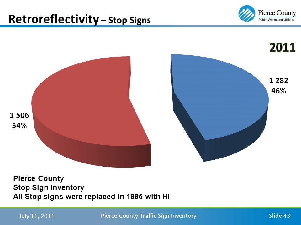 July 11, 2011 Pierce County Traffic Sign InventorySlide 43 Retroreflectivity – Stop Signs Pierce County Stop Sign Inventory All Stop signs were replaced in 1995 with HI