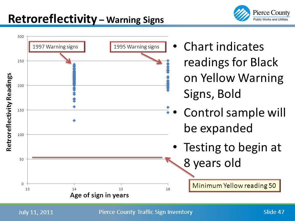 July 11, 2011 Pierce County Traffic Sign InventorySlide 47 Retroreflectivity – Warning Signs Age of sign in years Retroreflectivity Readings Chart indicates readings for Black on Yellow Warning Signs, Bold Control sample will be expanded Testing to begin at 8 years old Minimum Yellow reading 50 1995 Warning signs1997 Warning signs