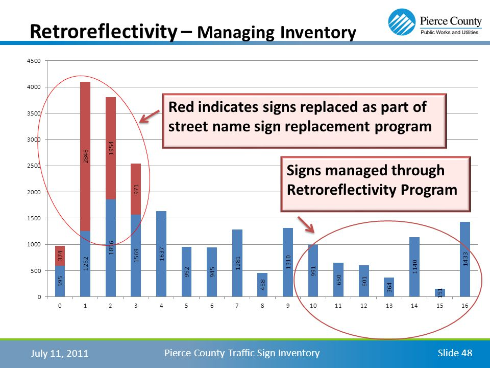 July 11, 2011 Pierce County Traffic Sign InventorySlide 48 Retroreflectivity – Managing Inventory Signs managed through Retroreflectivity Program