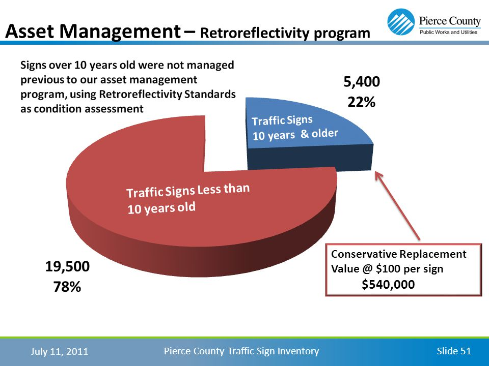 July 11, 2011 Pierce County Traffic Sign InventorySlide 51 Asset Management – Retroreflectivity program Conservative Replacement Value @ $100 per sign $540,000