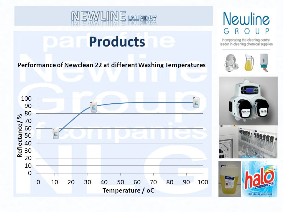 Products Performance of Newclean 22 at different Washing Temperatures