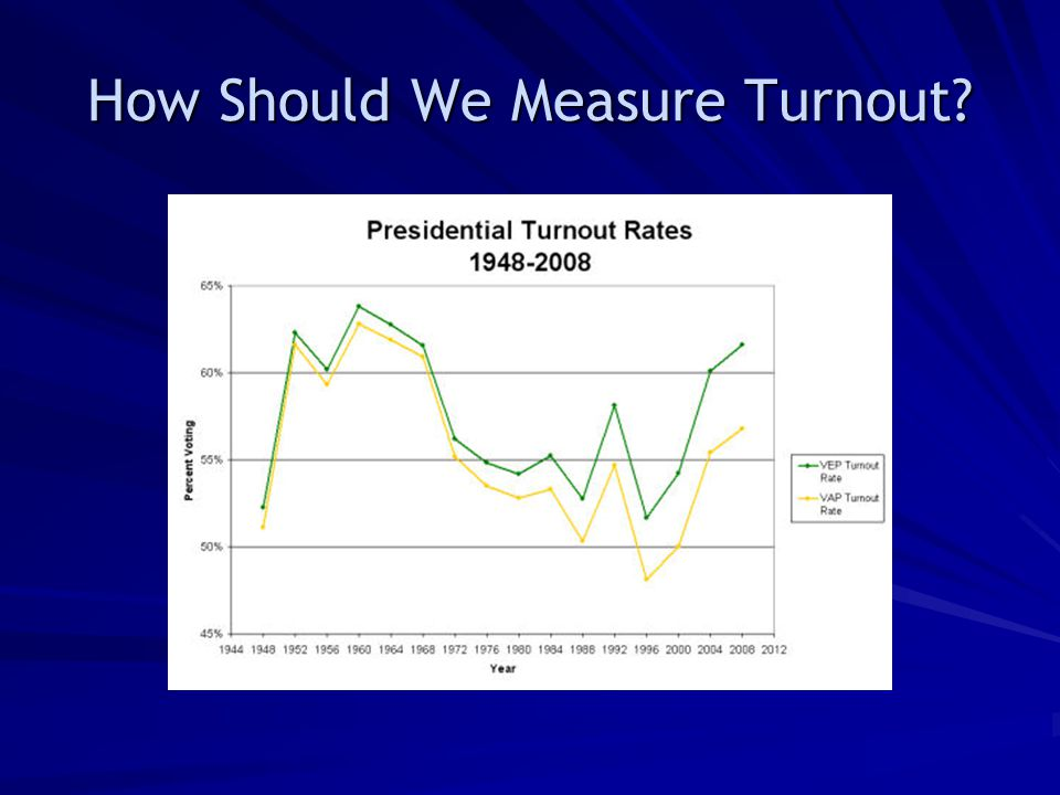 How Should We Measure Turnout?
