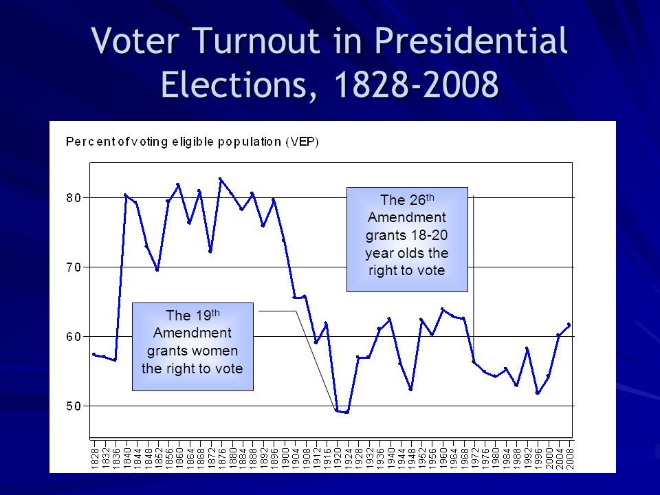 Voter Turnout in Presidential Elections, 1828-2008 The 26 th Amendment grants 18-20 year olds the right to vote The 19 th Amendment grants women the right to vote