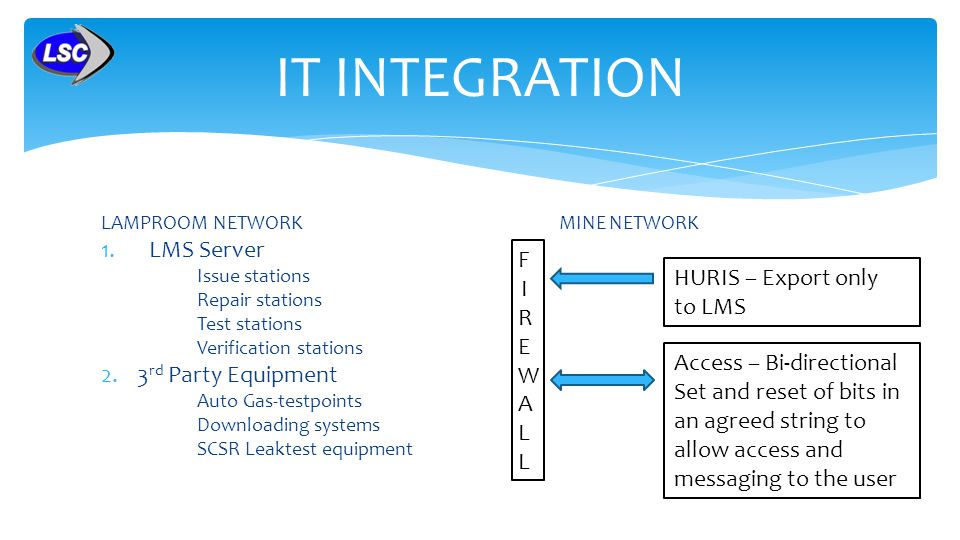 LAMPROOM NETWORK MINE NETWORK 1.LMS Server Issue stations Repair stations Test stations Verification stations 2.3 rd Party Equipment Auto Gas-testpoints Downloading systems SCSR Leaktest equipment IT INTEGRATION FIREWALLFIREWALL HURIS – Export only to LMS Access – Bi-directional Set and reset of bits in an agreed string to allow access and messaging to the user