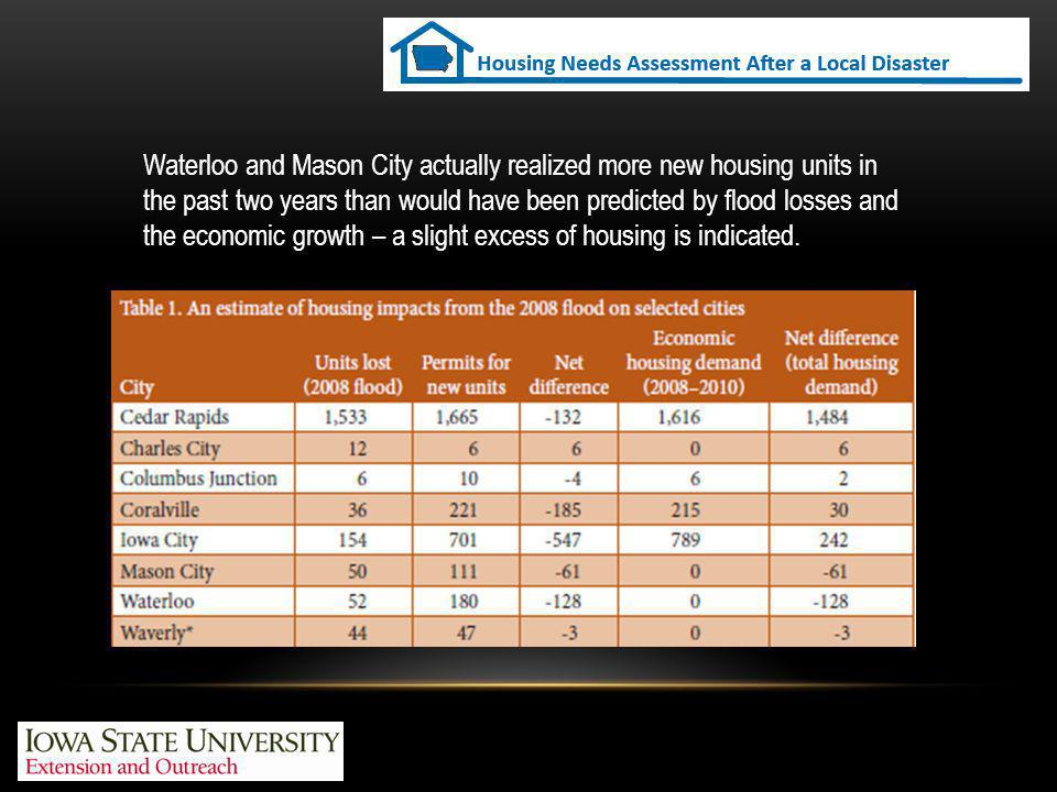 Waterloo and Mason City actually realized more new housing units in the past two years than would have been predicted by flood losses and the economic growth – a slight excess of housing is indicated.