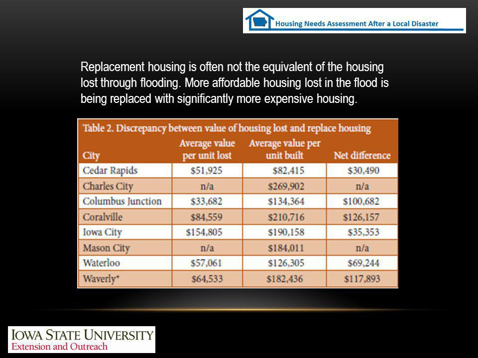 Replacement housing is often not the equivalent of the housing lost through flooding.