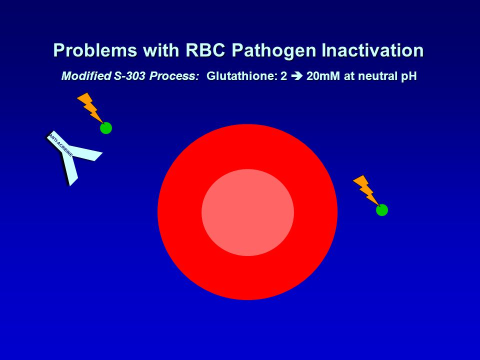 Problems with RBC Pathogen Inactivation Modified S-303 Process: Glutathione: 2 20mM at neutral pH Y ANTI-ACRIDINE