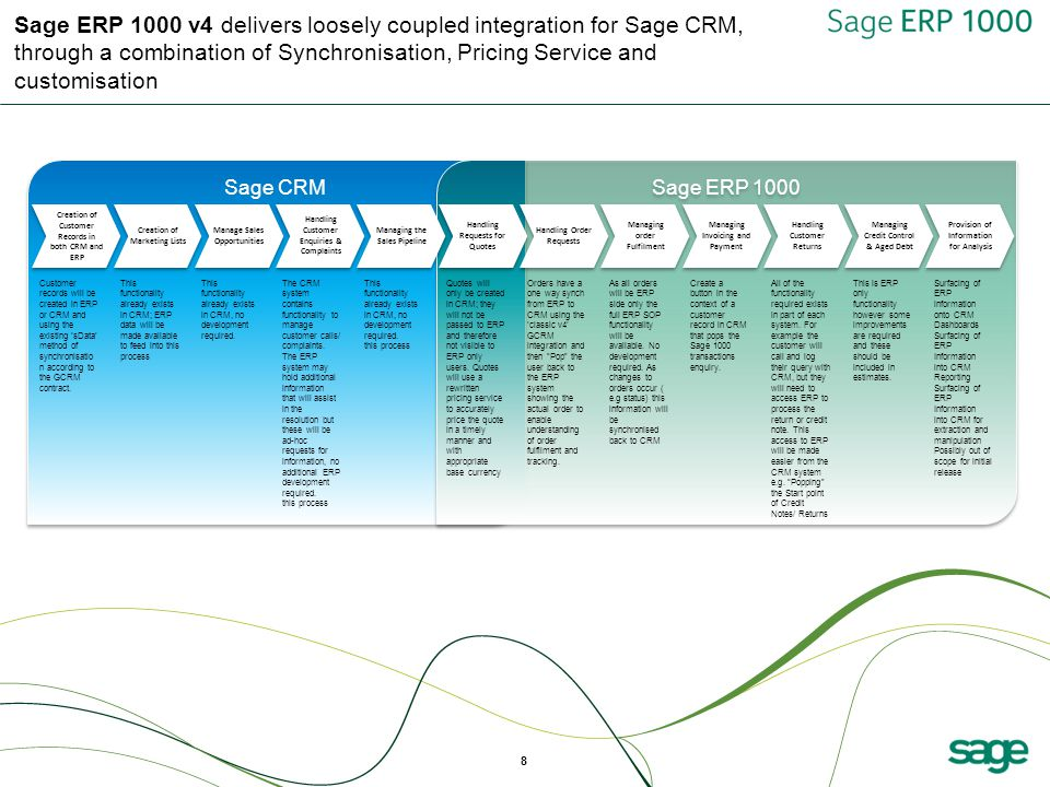 9 Sage ERP 1000 v4: Synchronisation, the process of transferring data between ERP & CRM so that the source and target data are in sync.