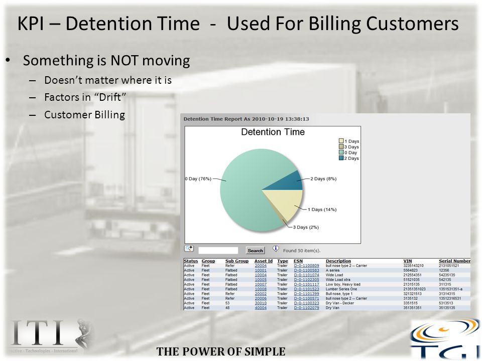 KPI – Detention Time - Used For Billing Customers Something is NOT moving – Doesnt matter where it is – Factors in Drift – Customer Billing THE POWER OF SIMPLE