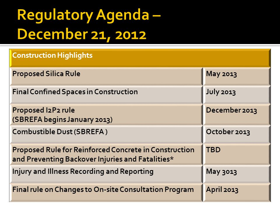 Construction Highlights Proposed Silica RuleMay 2013 Final Confined Spaces in ConstructionJuly 2013 Proposed I2P2 rule (SBREFA begins January 2013) December 2013 Combustible Dust (SBREFA )October 2013 Proposed Rule for Reinforced Concrete in Construction and Preventing Backover Injuries and Fatalities* TBD Injury and Illness Recording and ReportingMay 3013 Final rule on Changes to On-site Consultation ProgramApril 2013