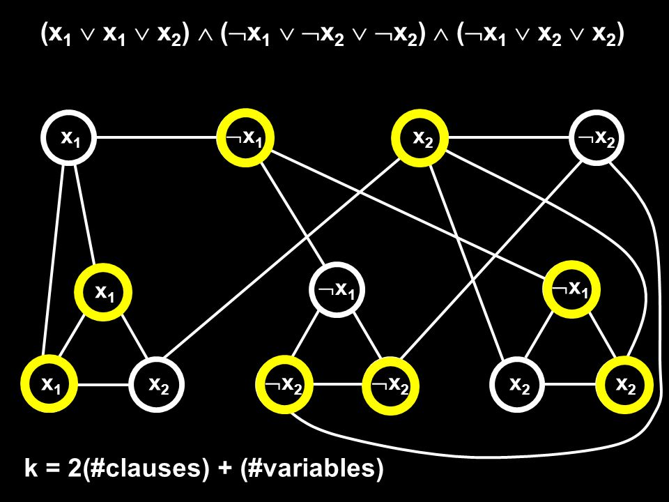 (x 1 x 1 x 2 ) ( x 1 x 2 x 2 ) ( x 1 x 2 x 2 ) x1x1 x1x1 x2x2 x 1 x2x2 x2x2 x 2 x 1 x1x1 x2x2 x 2 k = 2(#clauses) + (#variables)