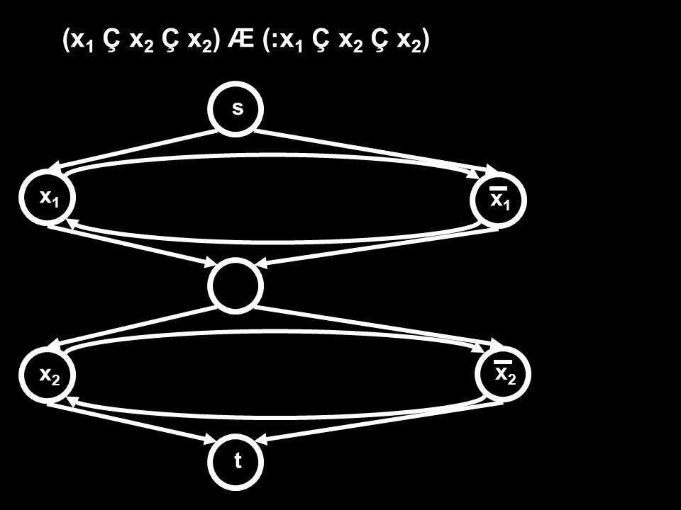(x 1 Ç x 2 Ç x 2 ) Æ (:x 1 Ç x 2 Ç x 2 ) stx1x1 x1x1 x2x2 x2x2