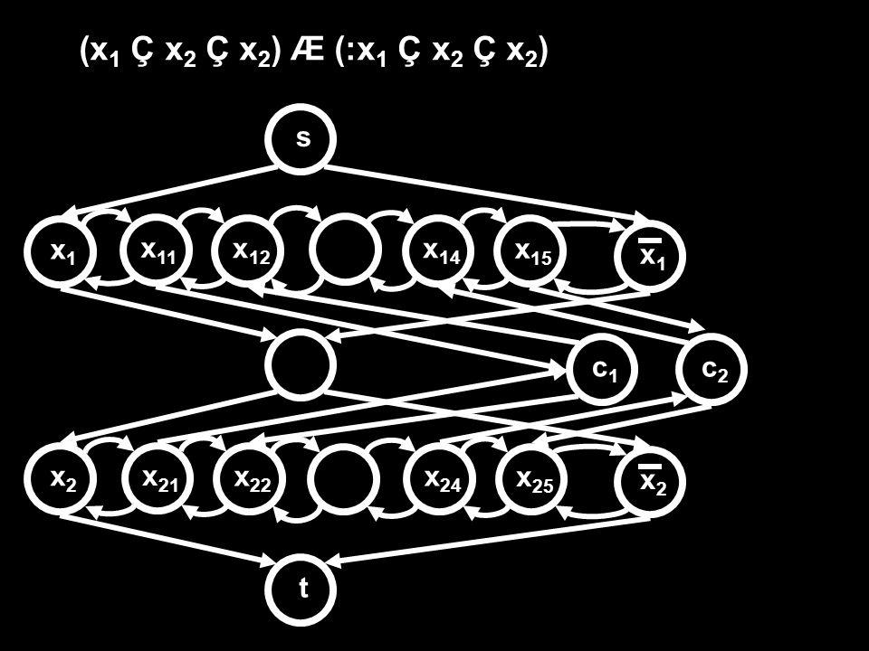 (x 1 Ç x 2 Ç x 2 ) Æ (:x 1 Ç x 2 Ç x 2 ) stx1x1 x1x1 x2x2 x2x2 c1c1 x 11 x 12 x 21 x 22 c2c2 x 14 x 15 x 24 x 25