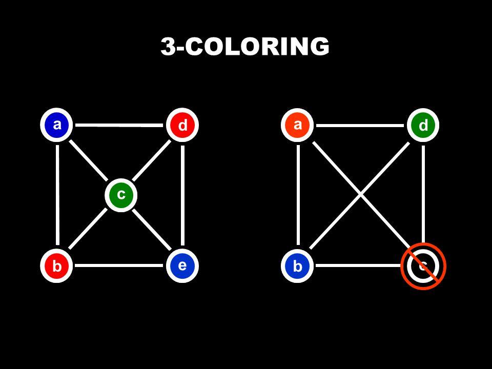 3-COLORING b a e c db ac d b a e c d a bd
