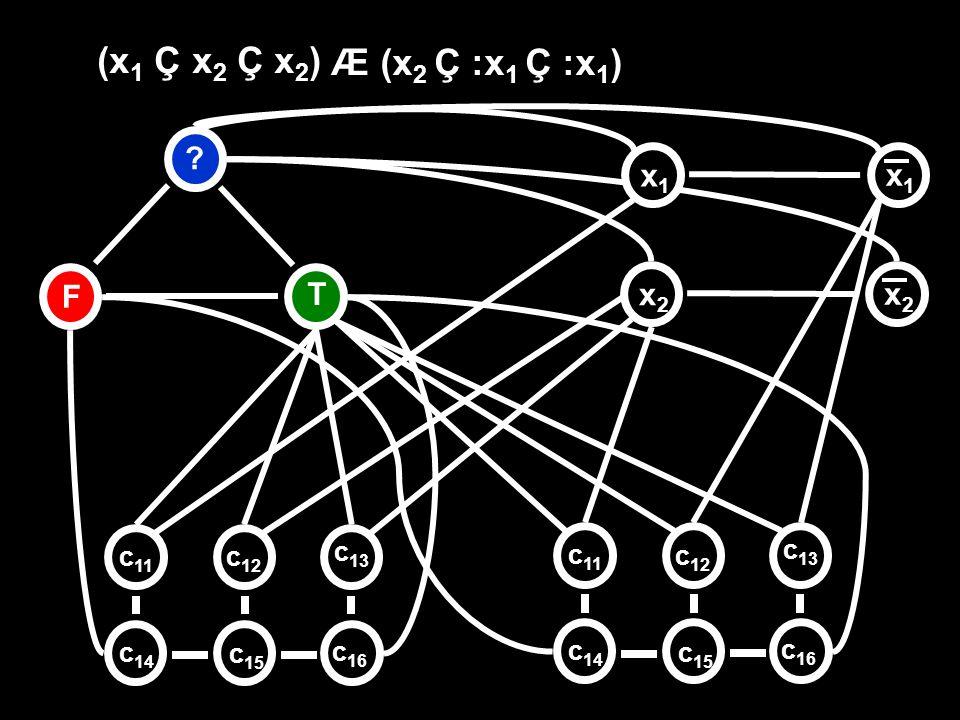 F T ? x2x2 (x 1 Ç x 2 Ç x 2 ) x1x1 x1x1 x2x2 c 11 c 12 c 13 c 14 c 15 c 16 c 11 c 12 c 13 c 14 c 15 c 16 Æ (x 2 Ç :x 1 Ç :x 1 )