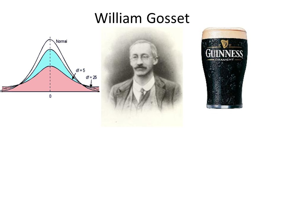 William Gosset