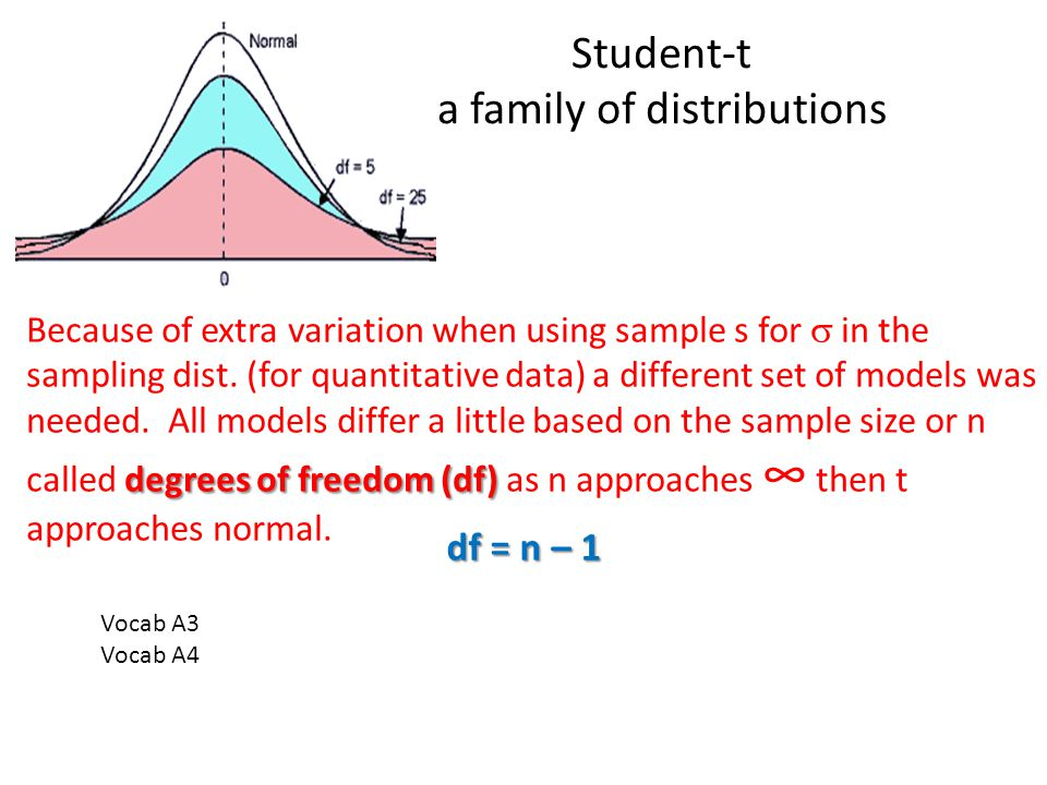 Vocab A3 Vocab A4 degrees of freedom (df) Because of extra variation when using sample s for in the sampling dist.