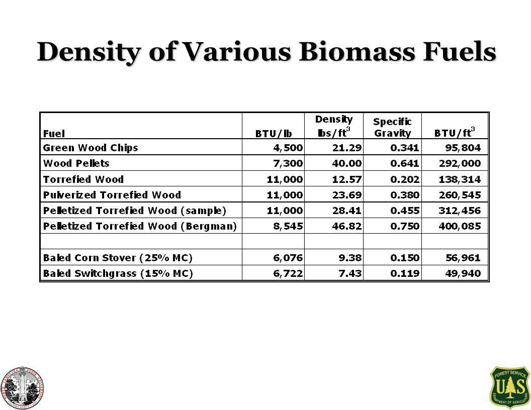 Density of Various Biomass Fuels