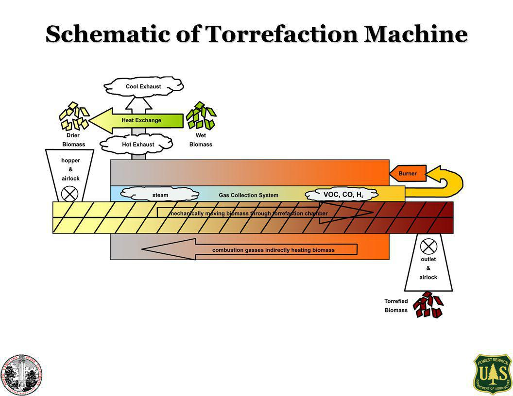 Schematic of Torrefaction Machine