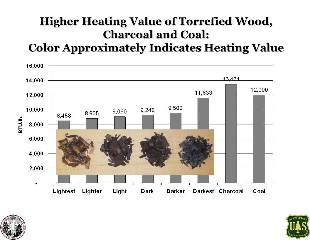 Higher Heating Value of Torrefied Wood, Charcoal and Coal: Color Approximately Indicates Heating Value