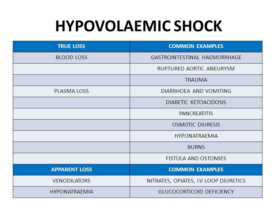 CARDIAC SHOCK ENDOCARDIALINFECTIVE ENDOCARDITIS PAPILLARY MUSCLE RUPTURE MYOCARDIALVENTRICULAR FAILUREISCHAEMIA/INFARCTION MYOCARDITIS DRUGS TOXINS CARDIOMYOPATHY EPICARDIALACUTE TAMPONADEVENTRICULAR WALL RUPTURE MALIGNANCY POST SURGERY CONSTRICTIVE PERICARDITISVIRAL TUBERCULOSIS RADIOTHERAPY