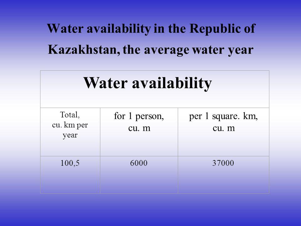 Water availability in the Republic of Kazakhstan, the average water year Water availability Total, cu. km per year for 1 person, cu. m per 1 square. k