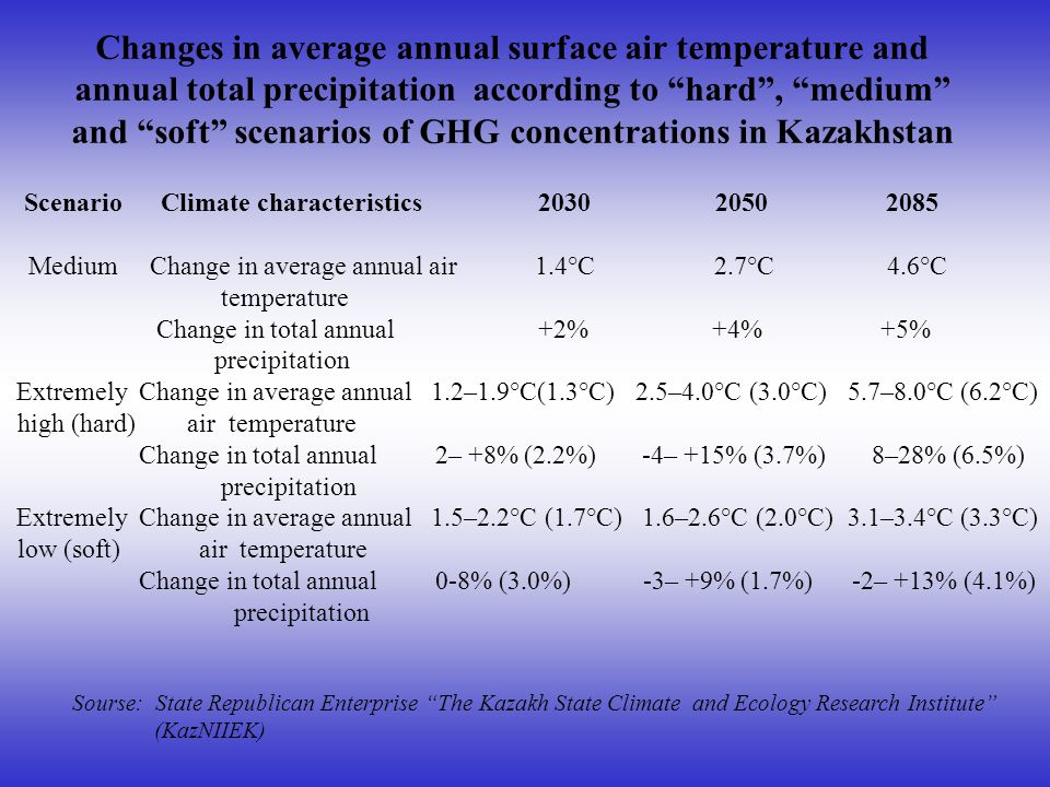Changes in average annual surface air temperature and annual total precipitation according to hard, medium and soft scenarios of GHG concentrations in Kazakhstan Scenario Climate characteristics 2030 2050 2085 Medium Change in average annual air 1.4°C 2.7°C 4.6°C temperature Change in total annual +2% +4% +5% precipitation Extremely Change in average annual 1.2–1.9°C(1.3°C) 2.5–4.0°C (3.0°C) 5.7–8.0°C (6.2°C) high (hard) air temperature Change in total annual 2– +8% (2.2%) -4– +15% (3.7%) 8–28% (6.5%) precipitation Extremely Change in average annual 1.5–2.2°C (1.7°C) 1.6–2.6°C (2.0°C) 3.1–3.4°C (3.3°C) low (soft) air temperature Change in total annual 0-8% (3.0%) -3– +9% (1.7%) -2– +13% (4.1%) precipitation Sourse: State Republican Enterprise The Kazakh State Climate and Ecology Research Institute (KazNIIEK)