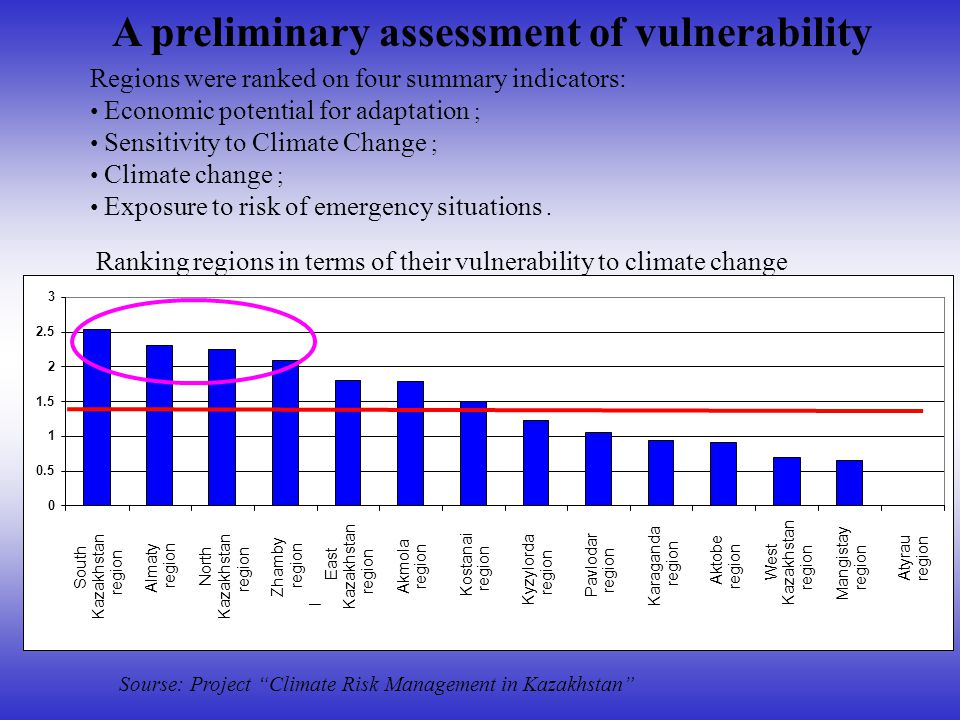 Regions were ranked on four summary indicators: Economic potential for adaptation ; Sensitivity to Climate Change ; Climate change ; Exposure to risk of emergency situations.
