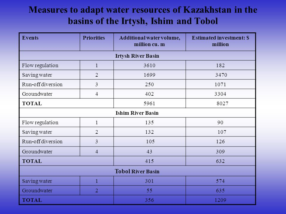 Measures to adapt water resources of Kazakhstan in the basins of the Irtysh, Ishim and Tobol EventsPrioritiesAdditional water volume, million cu. m Es