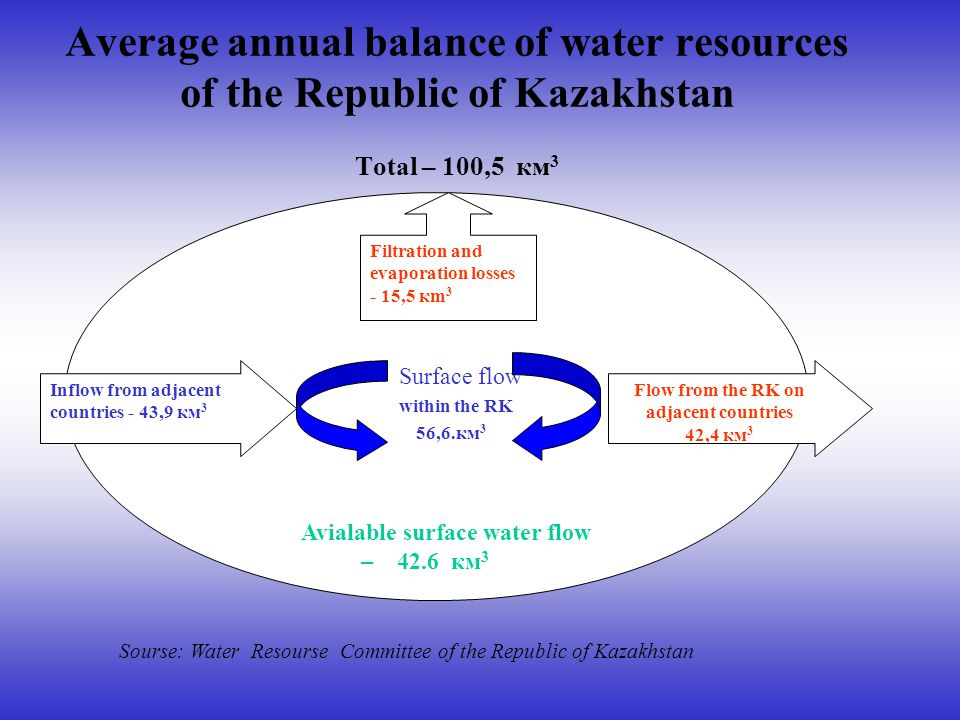 Average annual balance of water resources of the Republic of Kazakhstan Total – 100,5 км 3 Surface flow within the RK 56,6.км 3 Avialable surface water flow – 42.6 км 3 Flow from the RK on adjacent countries 42,4 км 3 Inflow from adjacent countries - 43,9 км 3 Filtration and evaporation losses - 15,5 кm 3 Sourse: Water Resourse Committee of the Republic of Kazakhstan