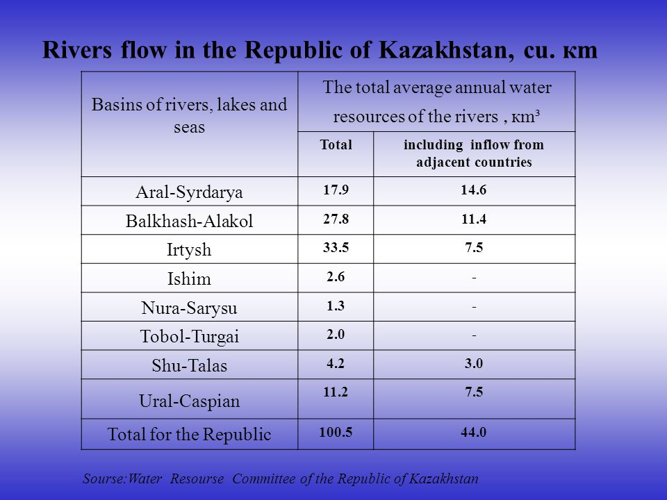 Basins of rivers, lakes and seas The total average annual water resources of the rivers, кm³ Totalincluding inflow from adjacent countries Aral-Syrdarya 17.914.6 Balkhash-Alakol 27.811.4 Irtysh 33.57.5 Ishim 2.6- Nura-Sarysu 1.3- Tobol-Turgai 2.0- Shu-Talas 4.23.0 Ural-Caspian 11.27.5 Total for the Republic 100.544.0 Rivers flow in the Republic of Kazakhstan, cu.