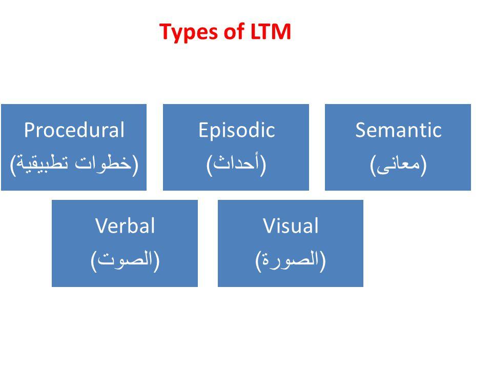 Types of LTM Procedural ( خطوات تطبيقية ) Episodic ( أحداث ) Semantic ( معانى ) Visual ( الصورة ) Verbal ( الصوت )