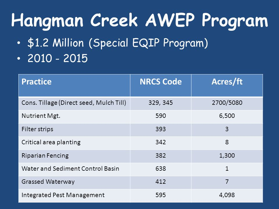 Hangman Creek AWEP Program $1.2 Million (Special EQIP Program) PracticeNRCS CodeAcres/ft Cons.