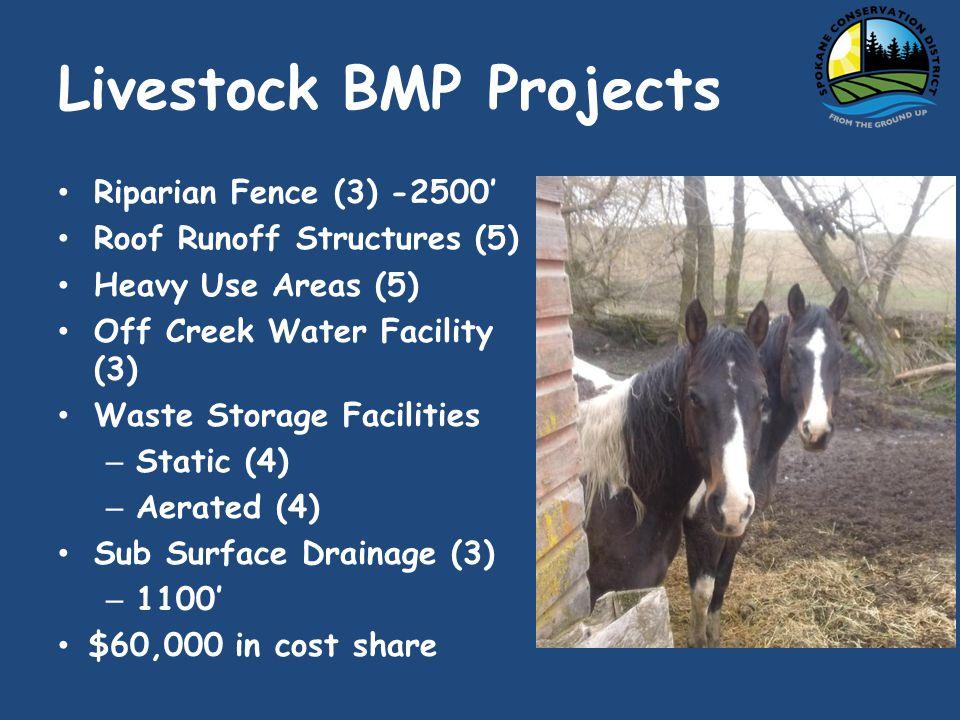 Hangman Creek AWEP Program $1.2 Million (Special EQIP Program) 2010 - 2015 PracticeNRCS CodeAcres/ft Cons.
