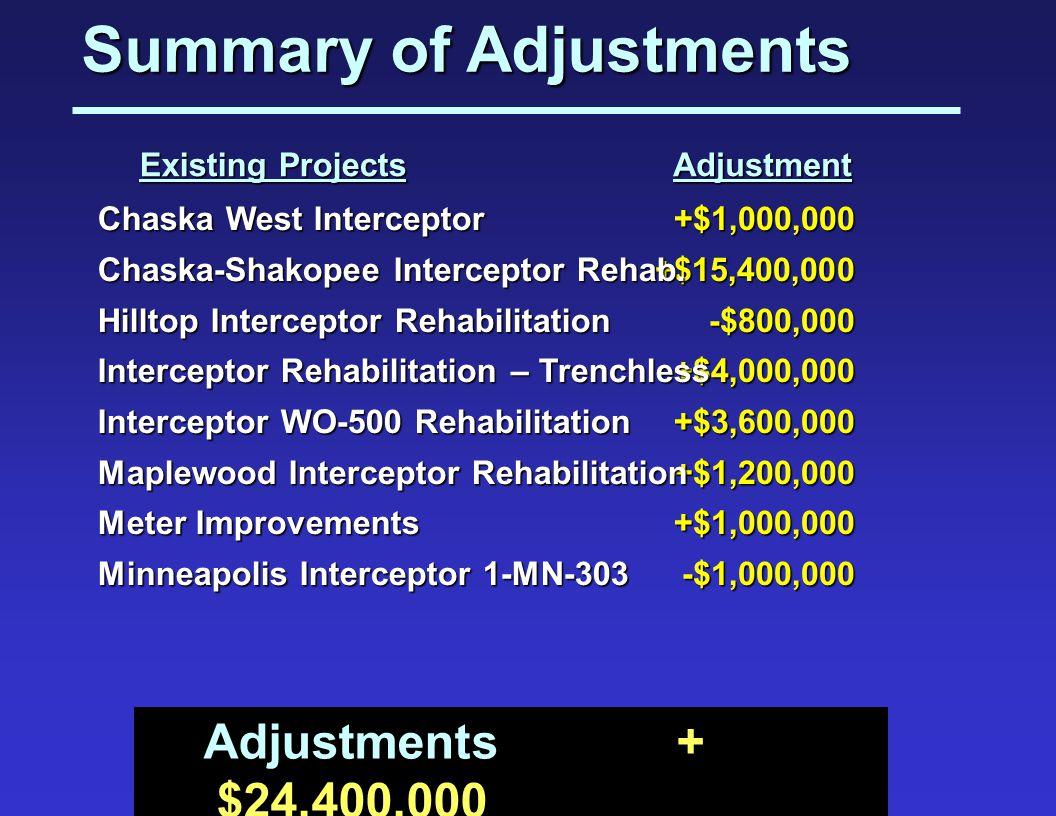 Summary of Adjustments +$1,000,000+$15,400,000-$800,000+$4,000,000+$3,600,000+$1,200,000+$1,000,000-$1,000,000 Chaska West Interceptor Chaska-Shakopee