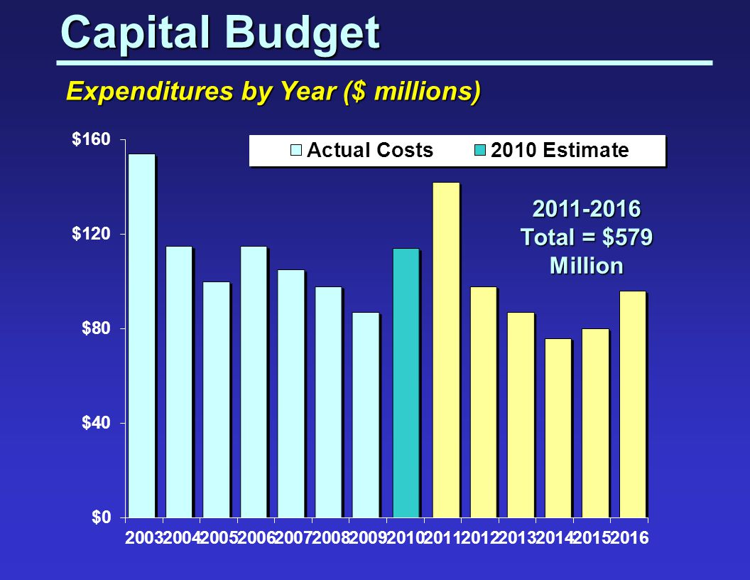 Capital Budget Expenditures by Year ($ millions) 2011-2016 Total = $579 Million