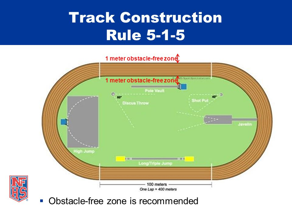 Track Construction Rule 5-1-5 Obstacle-free zone is recommended 1 meter obstacle-free zone