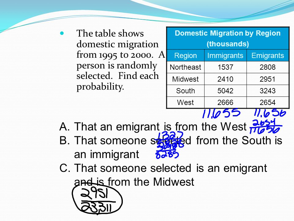 The table shows domestic migration from 1995 to 2000.