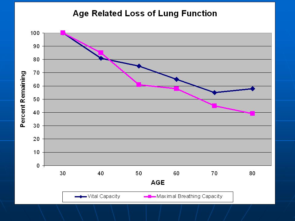 Changes that Occur with Aging Lung capacity Lung capacity Cardiac output Cardiac output Muscle mass Muscle mass Bone density Bone density Excess fat E