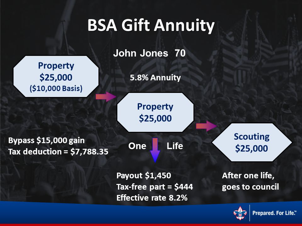 BSA Gift Annuity John Jones 70 Property $25,000 ($10,000 Basis) Bypass $15,000 gain Tax deduction = $7,788.35 Property $25,000 5.8% Annuity One Life P